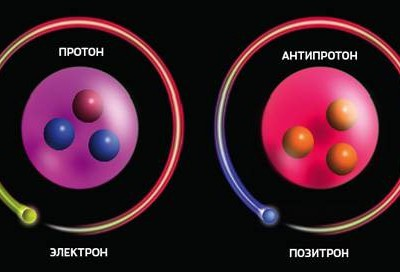 Водород и антиводород