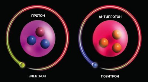 Создана антиматерия