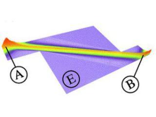 Звуковые лучи от австрийских физиков
