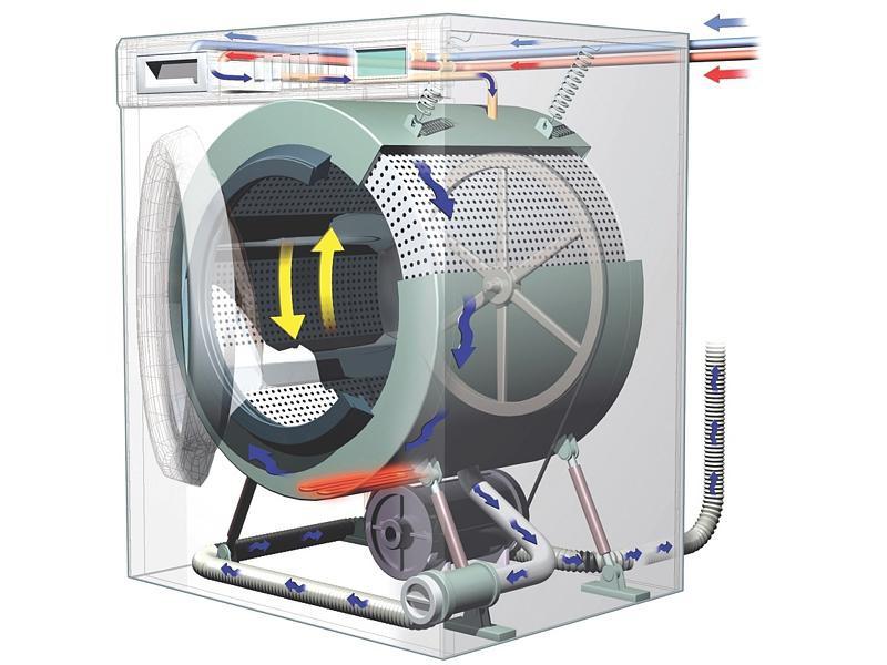 Выбор отличной стиральной машины