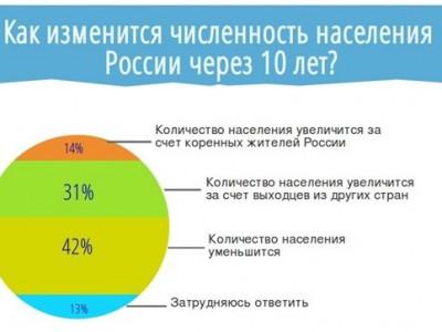 Демография будущей России