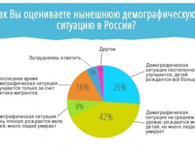 Демография России: наше время