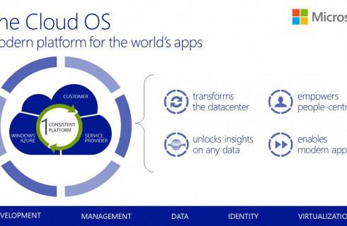 Cloud OS появилась в России
