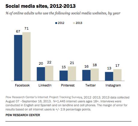 Facebook стал самой популярной социальной сетью