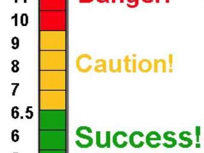 HBA1c — шкала определения уровня глюкозы в крови