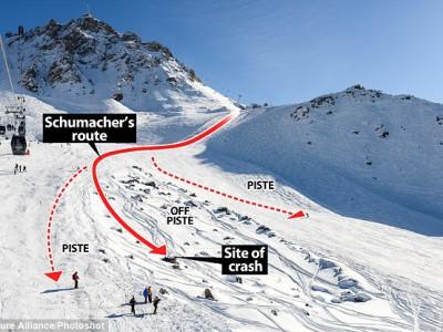 Шумахер был вне трассы для катания…