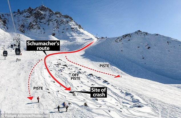 Шумахер был вне трассы для катания