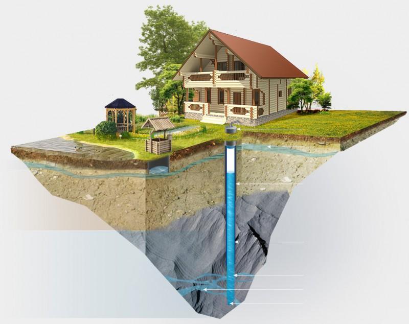 Выгодна ли скважина на воду для индивидуального дома
