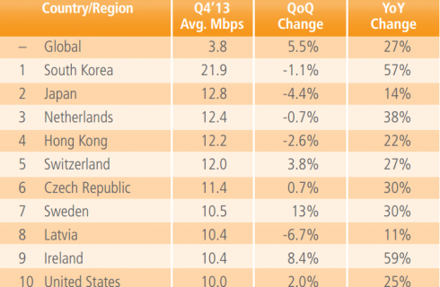 Россия — лидер скоростного мобильного Интернета