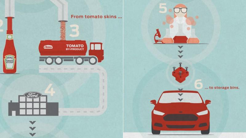 На дорогах появятся автомобили из томатов