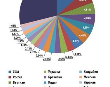 Спам в миром соотношении стран