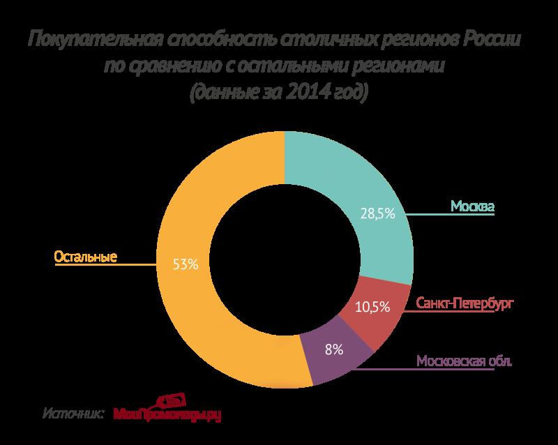 Какие регионы России покупают в сети активнее?