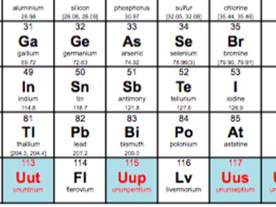Новые химические элементы  в таблице Д.И. Менделеева