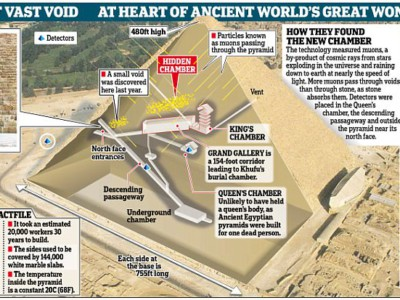 Пустое пространство в пирамиде Хеопса