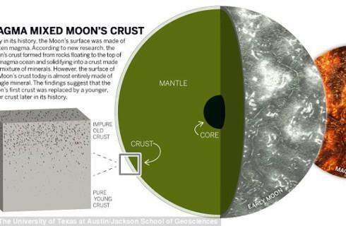Луна когда-то была очень горячей