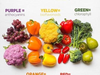 Выбор здоровой диеты по цвету еды