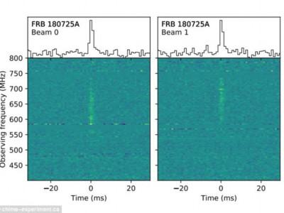 Запись сигнала FRB 180725A