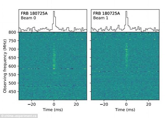 Канадский телескоп поймал таинственный сигнал из космоса