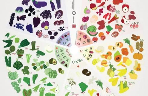Как выбрать самые питательные фрукты и овощи