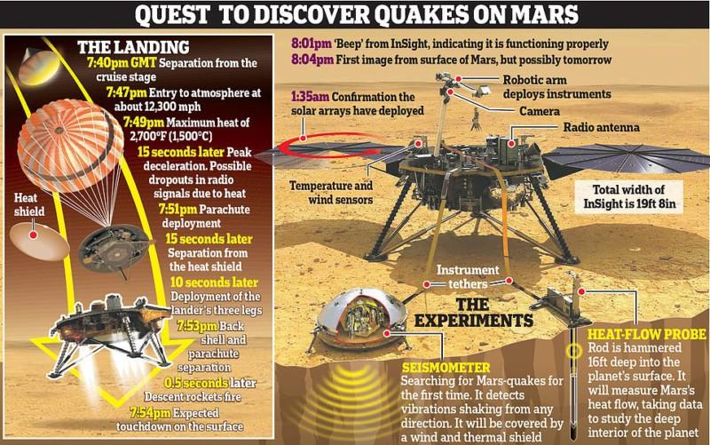 InSight успешно начал историческую миссию на Марсе