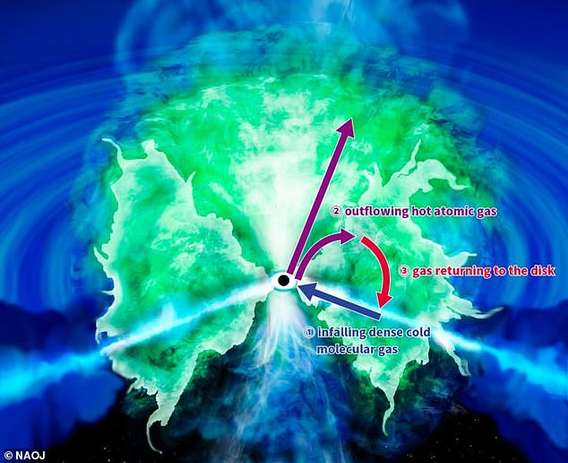 Ученые: черные дыры – это не бублики, а фонтаны